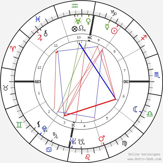 Theodore R. Milton tema natale, oroscopo, Theodore R. Milton oroscopi gratuiti, astrologia