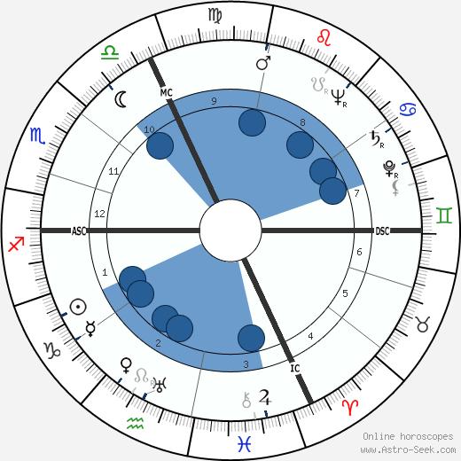 Thomas Griffith wikipedia, horoscope, astrology, instagram