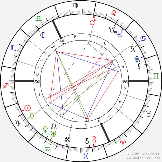 Thomas Griffith tema natale, oroscopo, Thomas Griffith oroscopi gratuiti, astrologia