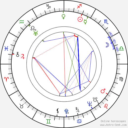 Toivo Kärki birth chart, Toivo Kärki astro natal horoscope, astrology