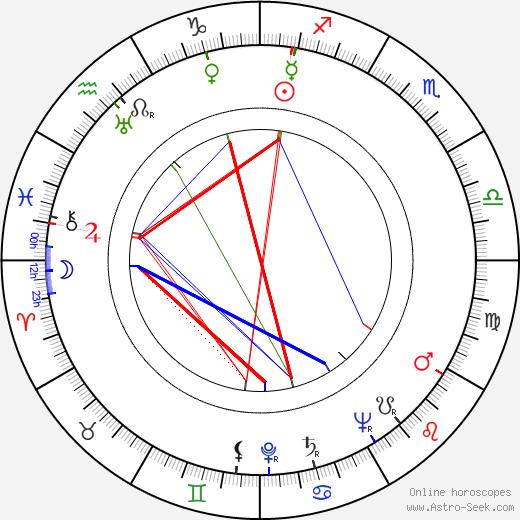 Valeria De Franciscis birth chart, Valeria De Franciscis astro natal horoscope, astrology