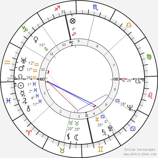 Ann Sheridan tema natale, biography, Biografia da Wikipedia 2020, 2021