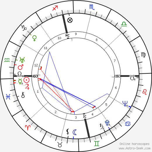 Ann Sheridan tema natale, oroscopo, Ann Sheridan oroscopi gratuiti, astrologia
