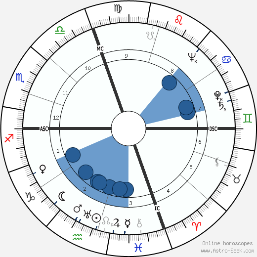 Antonio Giolitti wikipedia, horoscope, astrology, instagram
