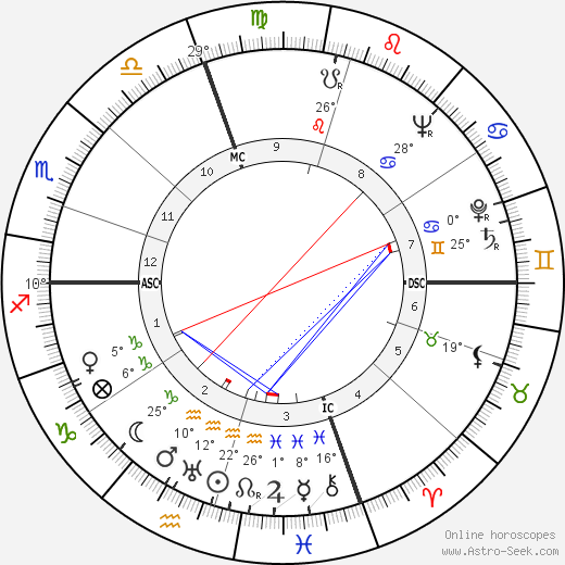 Antonio Giolitti birth chart, biography, wikipedia 2018, 2019