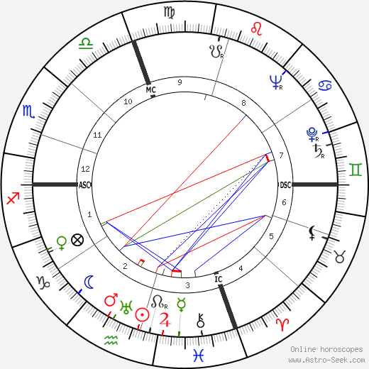Antonio Giolitti astro natal birth chart, Antonio Giolitti horoscope, astrology