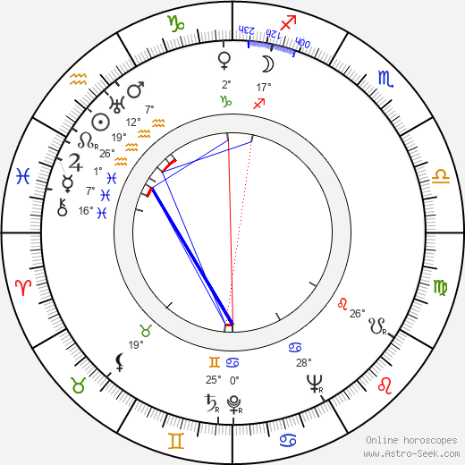 Boris Andreyev birth chart, biography, wikipedia 2019, 2020