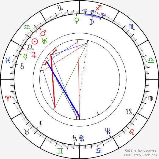 Boris Andreyev astro natal birth chart, Boris Andreyev horoscope, astrology