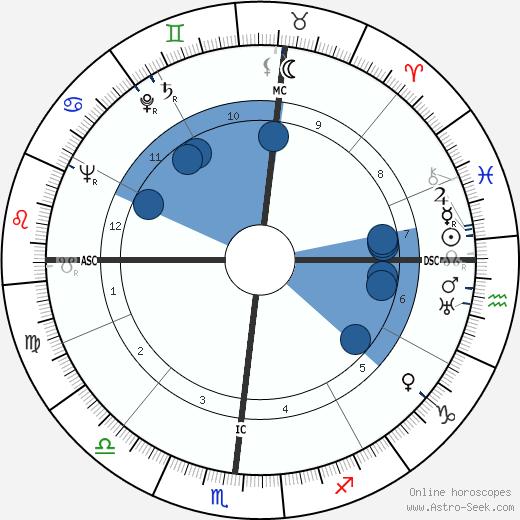 Chick Harbert wikipedia, horoscope, astrology, instagram