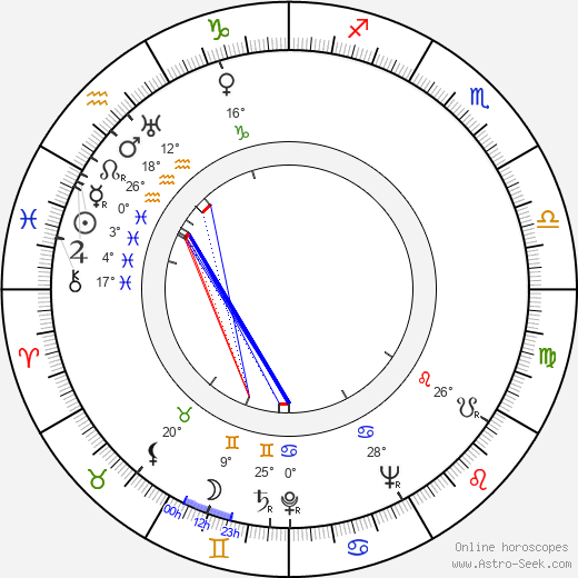 Dan Seymour birth chart, biography, wikipedia 2019, 2020