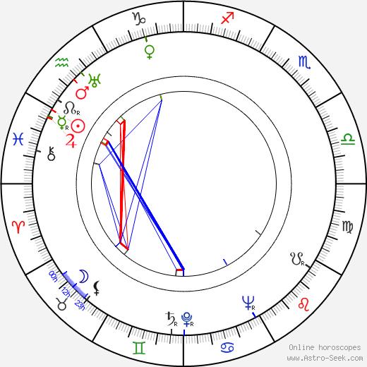 Danuta Szaflarska tema natale, oroscopo, Danuta Szaflarska oroscopi gratuiti, astrologia