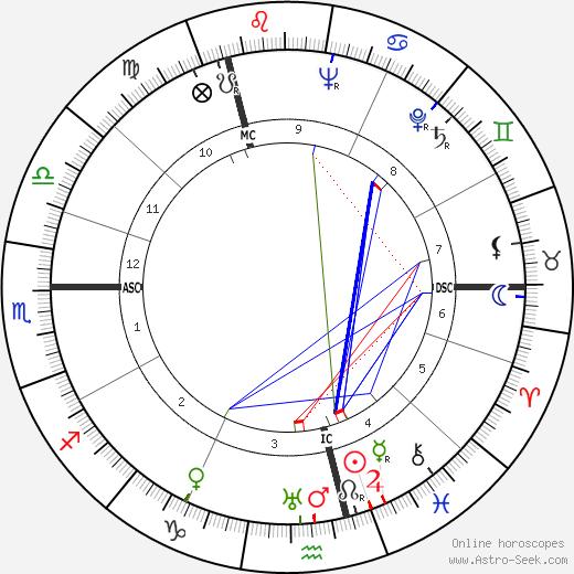 Dick Emery birth chart, Dick Emery astro natal horoscope, astrology