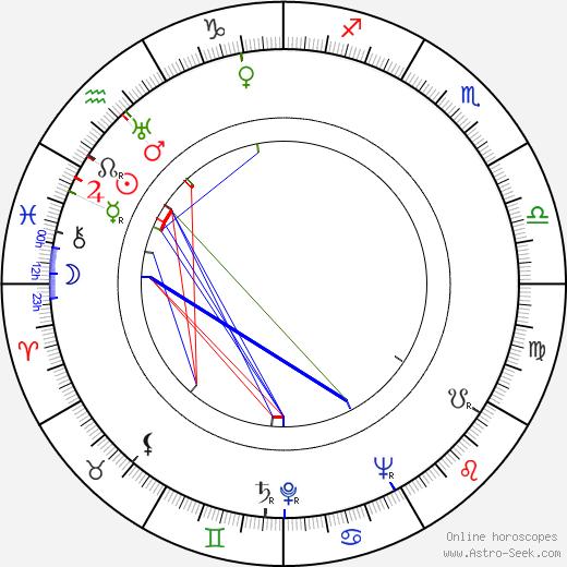 Dorothy Lovett день рождения гороскоп, Dorothy Lovett Натальная карта онлайн