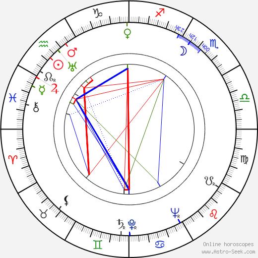 Eddie Bracken birth chart, Eddie Bracken astro natal horoscope, astrology