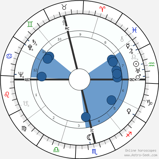 Ester de Figueiredo Ferraz wikipedia, horoscope, astrology, instagram