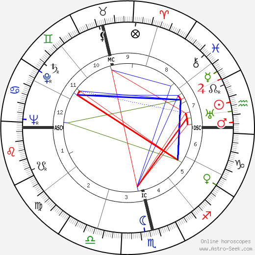 Ester de Figueiredo Ferraz birth chart, Ester de Figueiredo Ferraz astro natal horoscope, astrology