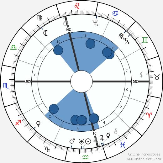 Franz Hack wikipedia, horoscope, astrology, instagram