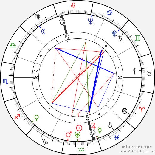 Franz Hack birth chart, Franz Hack astro natal horoscope, astrology