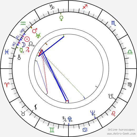 Georg Thomalla tema natale, oroscopo, Georg Thomalla oroscopi gratuiti, astrologia
