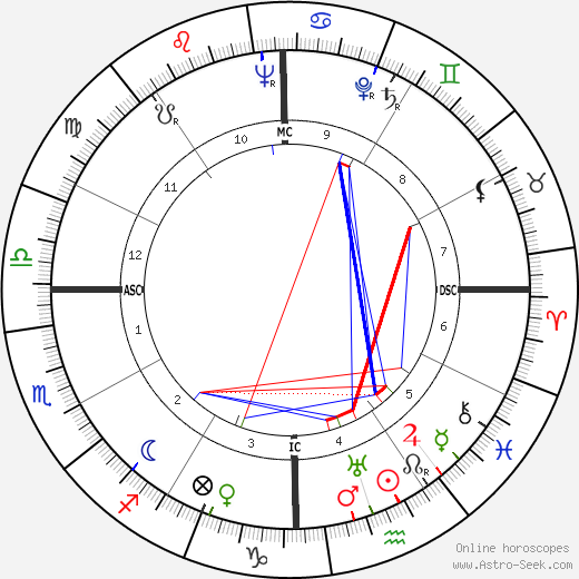Georges Guétary tema natale, oroscopo, Georges Guétary oroscopi gratuiti, astrologia