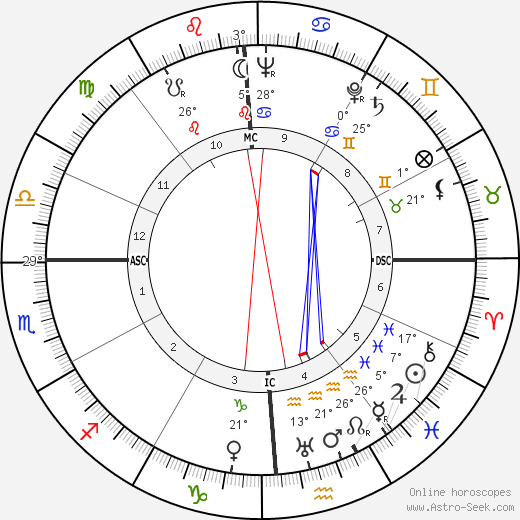 Jon Hall birth chart, biography, wikipedia 2019, 2020