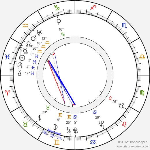 Jules Munshin birth chart, biography, wikipedia 2020, 2021