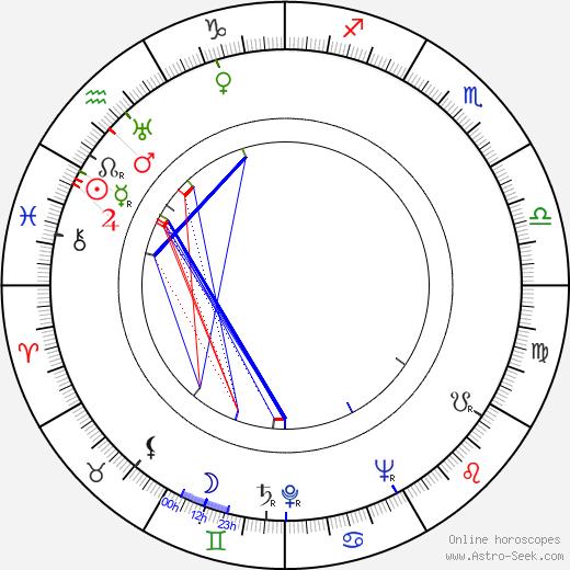 Jules Munshin birth chart, Jules Munshin astro natal horoscope, astrology