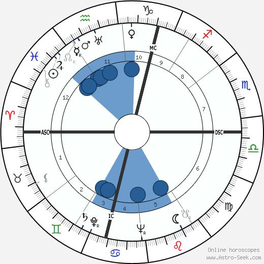 Karl Leisner wikipedia, horoscope, astrology, instagram