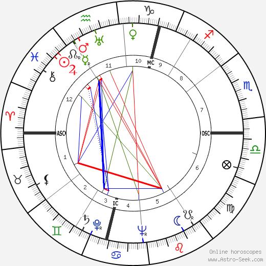 Карл Лейснер Karl Leisner день рождения гороскоп, Karl Leisner Натальная карта онлайн