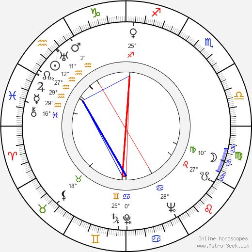 Leevi Kuuranne birth chart, biography, wikipedia 2019, 2020