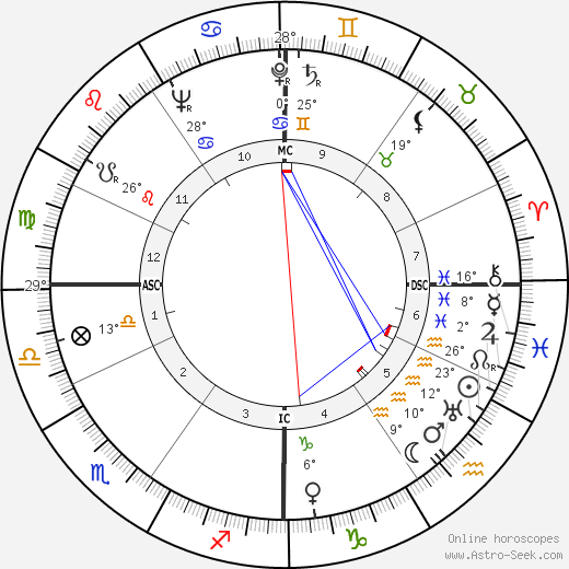 Lorne Greene birth chart, biography, wikipedia 2018, 2019