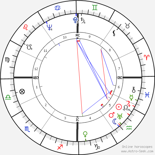 Lorne Greene astro natal birth chart, Lorne Greene horoscope, astrology