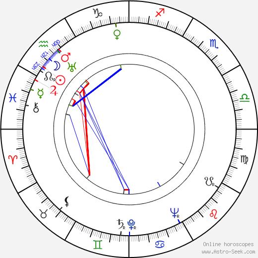 Lyle Bettger день рождения гороскоп, Lyle Bettger Натальная карта онлайн