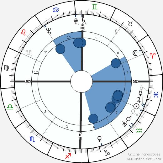 Marcel Landowski wikipedia, horoscope, astrology, instagram