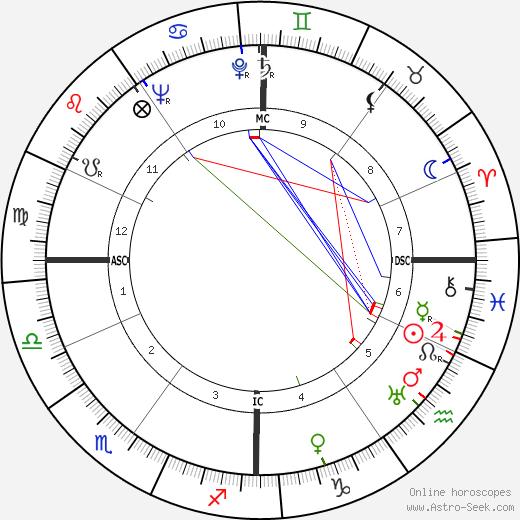 Marcel Landowski tema natale, oroscopo, Marcel Landowski oroscopi gratuiti, astrologia