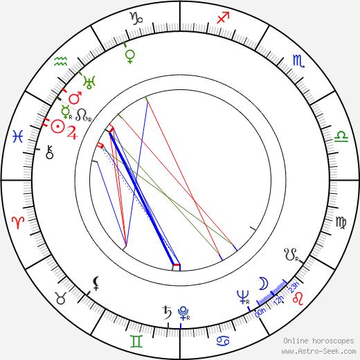 Miloslav Holub birth chart, Miloslav Holub astro natal horoscope, astrology