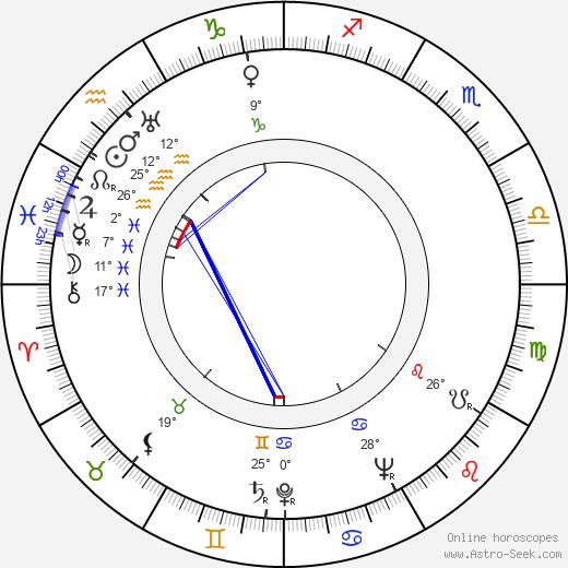 Mimi Weddell birth chart, biography, wikipedia 2020, 2021