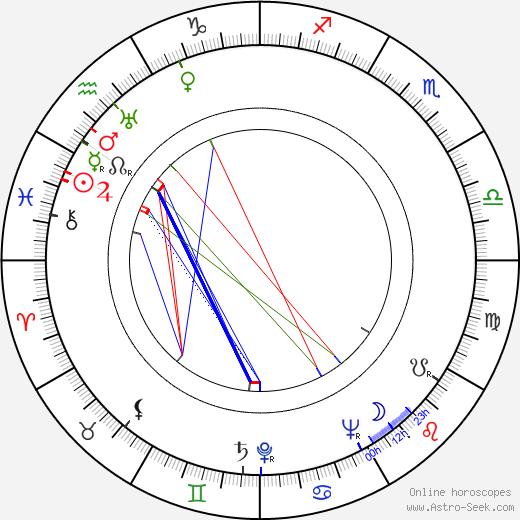 Olavi Virta tema natale, oroscopo, Olavi Virta oroscopi gratuiti, astrologia
