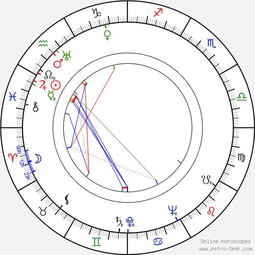 Phyllis Calvert birth chart, Phyllis Calvert astro natal horoscope, astrology