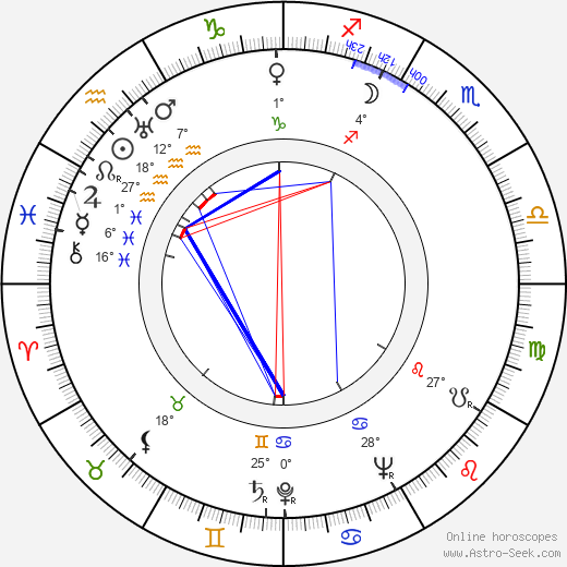 Rudolf Fabry birth chart, biography, wikipedia 2018, 2019