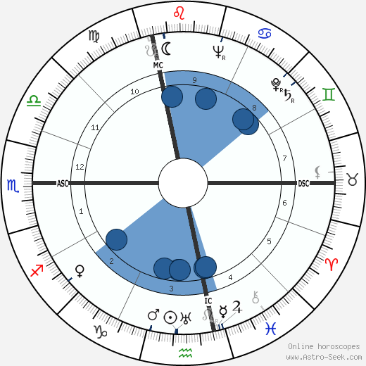 Umberto Busani horoscope, astrology, sign, zodiac, date of birth, instagram