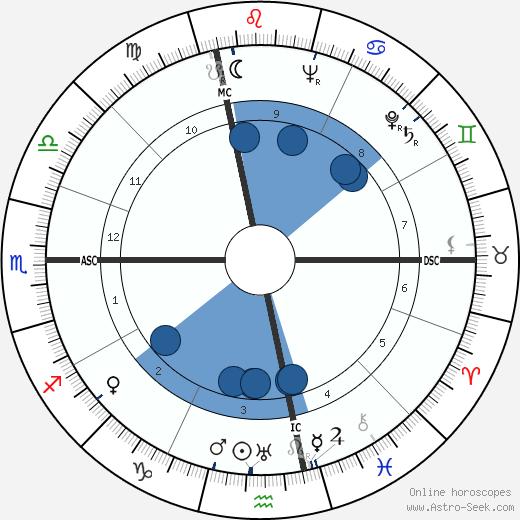 Umberto Busani wikipedia, horoscope, astrology, instagram