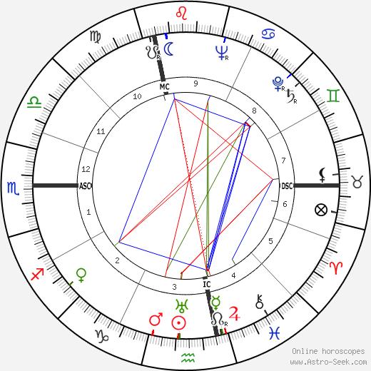 Umberto Busani день рождения гороскоп, Umberto Busani Натальная карта онлайн