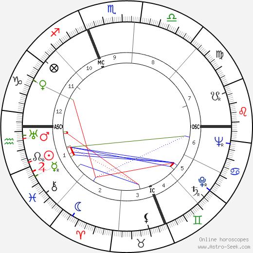 William Adelbert Foster tema natale, oroscopo, William Adelbert Foster oroscopi gratuiti, astrologia