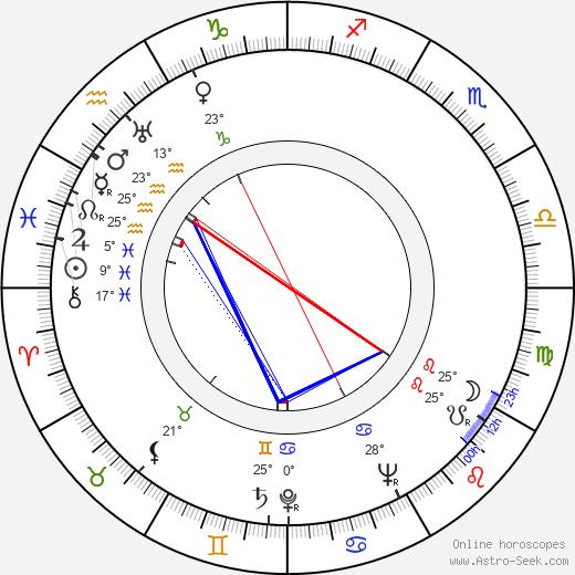 Zero Mostel birth chart, biography, wikipedia 2020, 2021