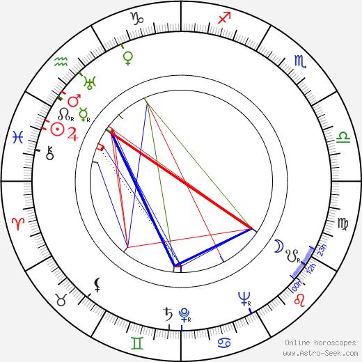Zero Mostel birth chart, Zero Mostel astro natal horoscope, astrology