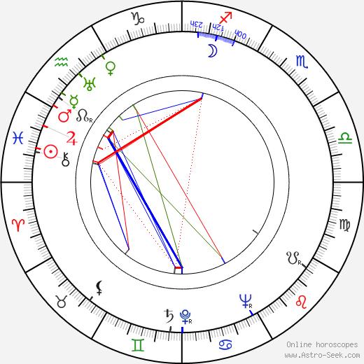 Antonina Barczewska birth chart, Antonina Barczewska astro natal horoscope, astrology