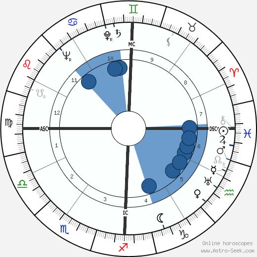 Art Rebel wikipedia, horoscope, astrology, instagram