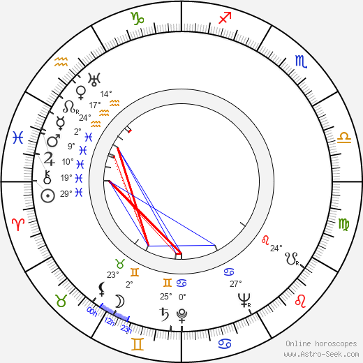 Cahit Irgat birth chart, biography, wikipedia 2020, 2021