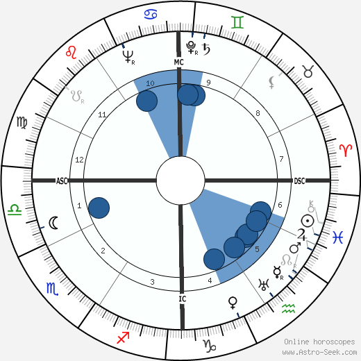 Carlos Surinach wikipedia, horoscope, astrology, instagram
